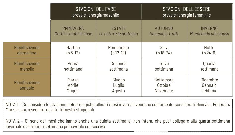 Pianificazione stagionale tabella