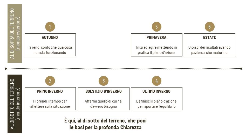 Sentiero stagionale chiarezza schema