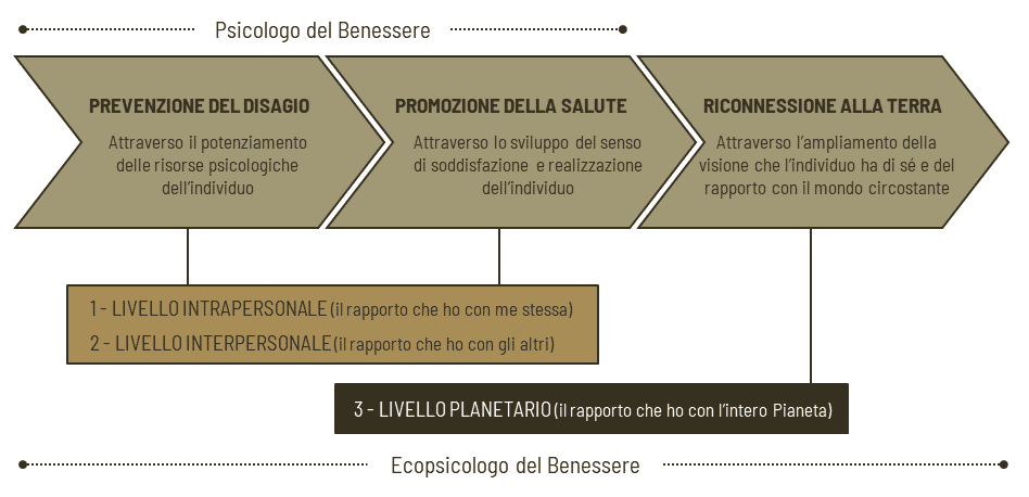 Ecopsicologo