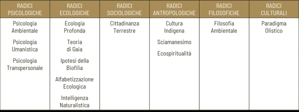 Approcci teorici dell'ecopsicologia